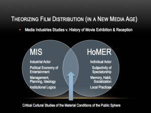 Theorizing-Media-Distribution